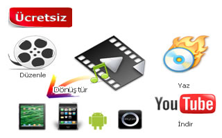 Any Video Converter Freeware = Free MP4 Converter + Free Video Downloader + Free DVD Creator + Free iPad Video Converter + Free Video Editor